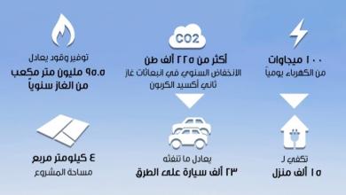 Photo of محطة أمين العمانية للطاقة الشمسية تدخل مرحلة التشغيل التجاري